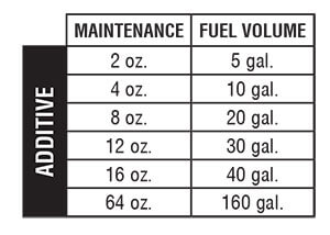Diesel All-In-One Treatment Chart